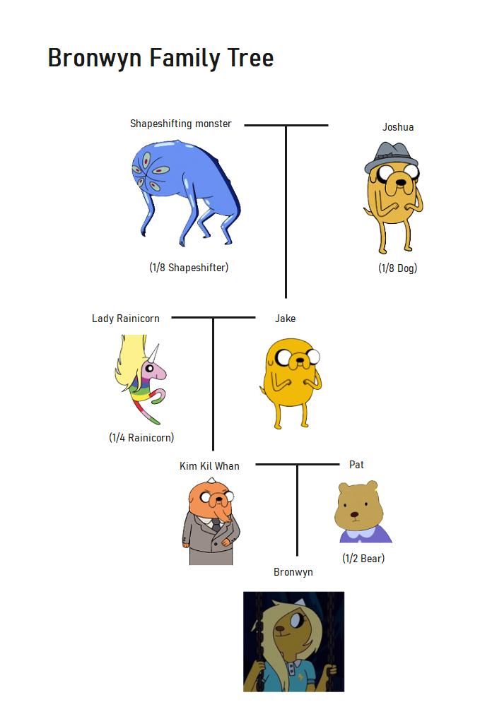 Bronwyn Family Tree