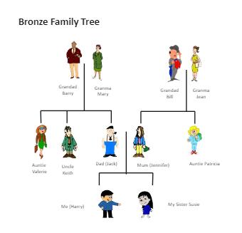 Bronze Family Tree