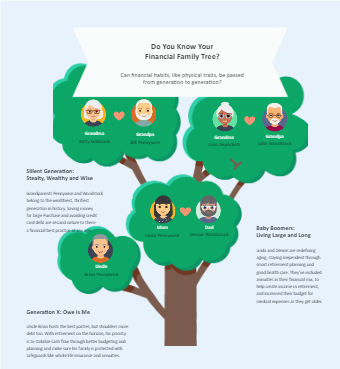 Do You Know Your Family Tree