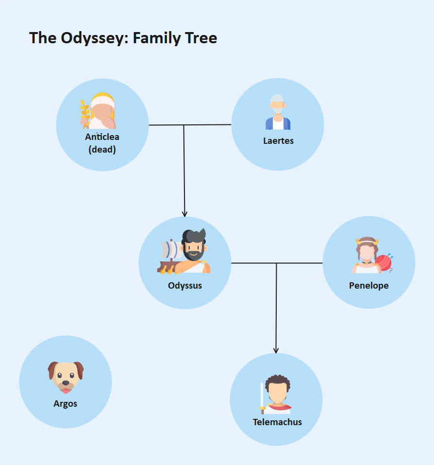 Odyssey Characters Family Tree