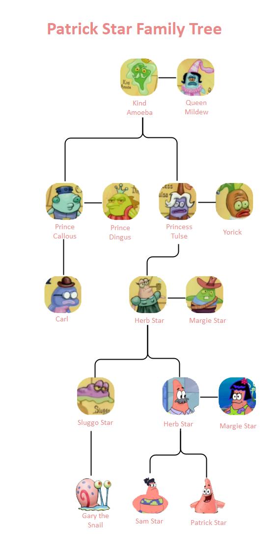 Patrick Star Family Tree