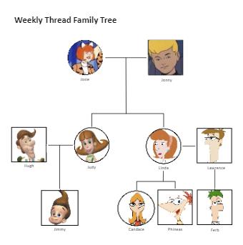 Weekly Thread Family Tree