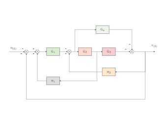 Control Block Diagram With Reference Input