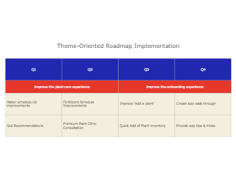 Theme-Oriented Roadmap Implementation