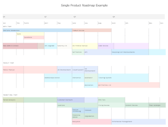 Single Product Roadmap For Product Managers