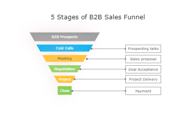 5 Stages of B2B Sales Funnel Diagram
