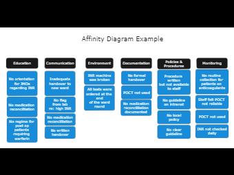 Affinity Diagram Example