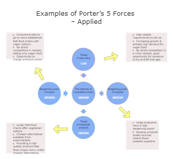 Examples of Porter's 5 Forces