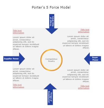 Porter 5's Force Model