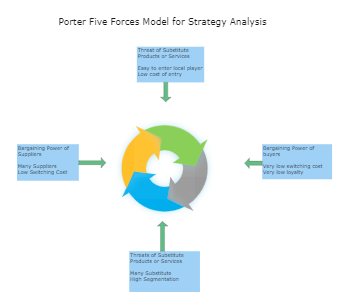 Strategy Five Forces Analysis