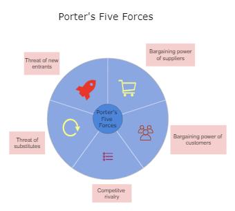 Competitive Forces Porter's Five Forces