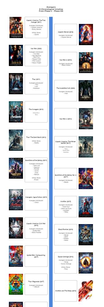 Marvel Chronological Timeline