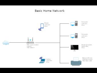 Basic Home Network Diagram