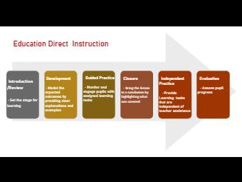 Education Direct Instruction