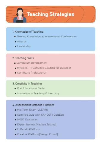 4 Main Teaching Strategies