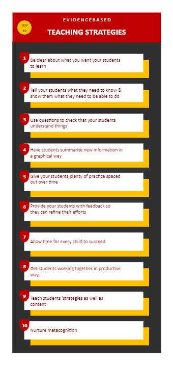 Top 10 Teaching Strategies