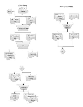 Accounting Payment Flowchart