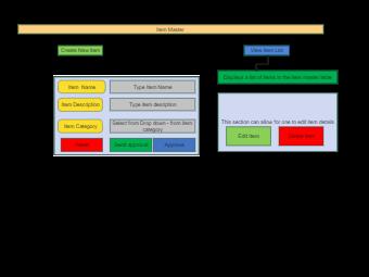 Item Master List Diagram