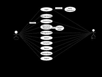 E-Housing Management Admin UML Diagram