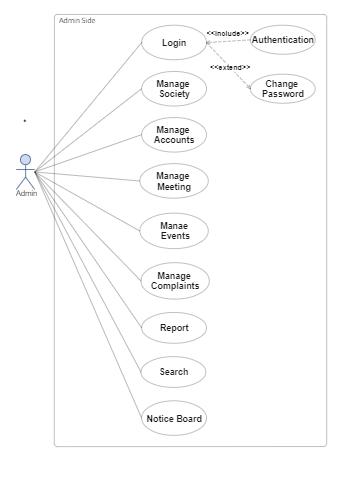 Admin UML Diagram