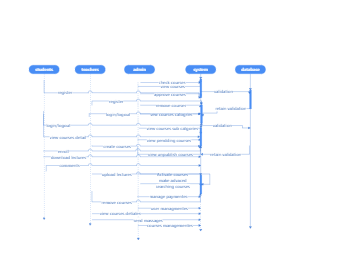 Student Register Cross-Functional Flowchart