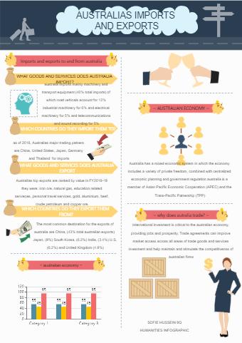 Infographic - Humanities Sofie 9q