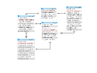 Admin Object Model