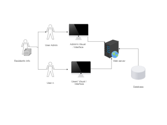 System Architecture Design