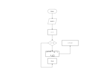 Mathematic Flowchart