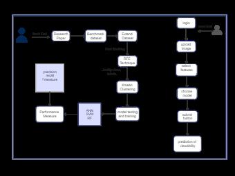 Paper Performance Measurement Diagram