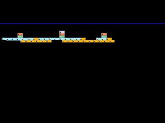 US User Org Chart