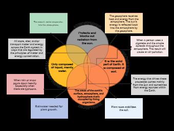 Earth Science Venn Diagram