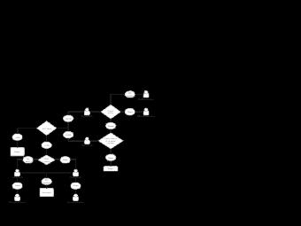 KYC Strategy Flowchart