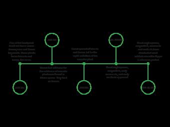 Plant Timeline Infographic