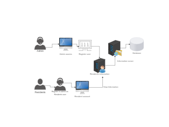 Admin and Resident Network Diagram