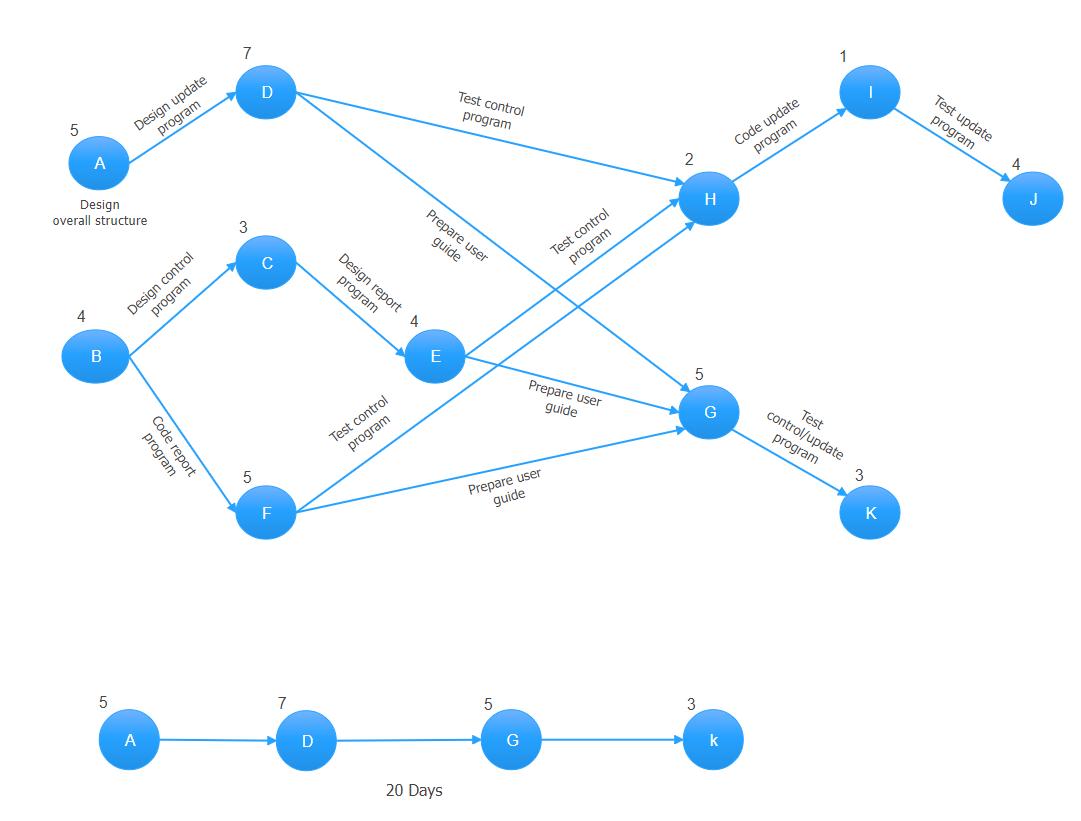 Project Test PERT Chart