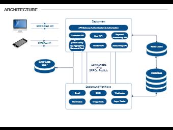 Microservice Architecture Network Diagram