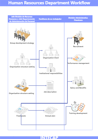 Human Resources Department Workflow Chart