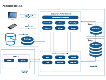 Cloud Architecture Example