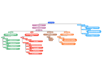 Output Devices Mind Map