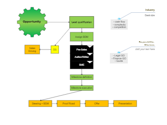 Sales Driving Business Process