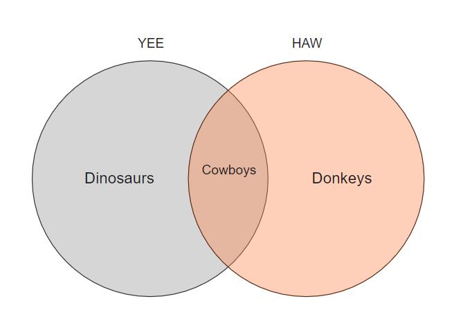 Yeehaw Veen Diagram