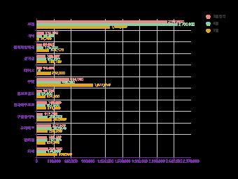 Avocado Bar Chart