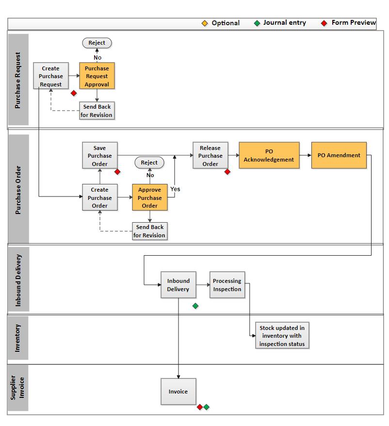 Purchase Process Flowchart