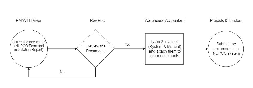 NUPCO Claim Process
