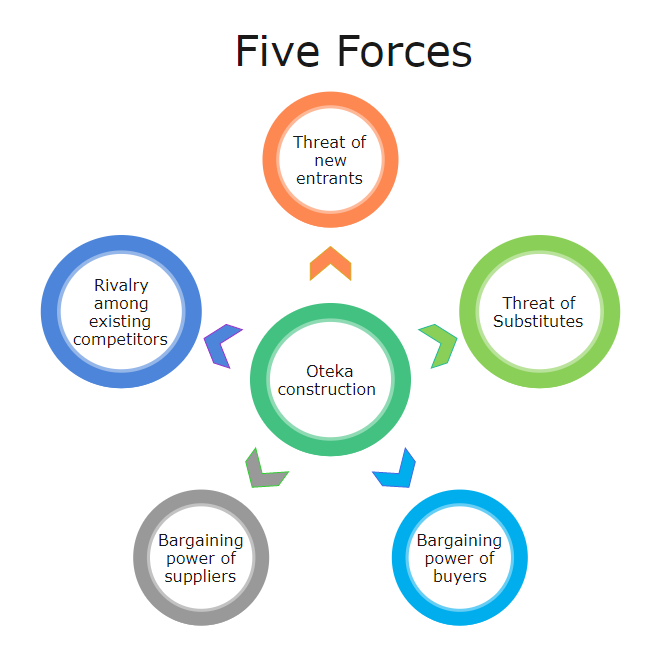Oteka Construction Five Forces