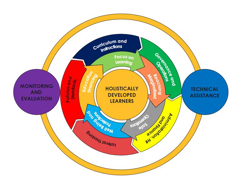 Holistically Developed Learner Framework