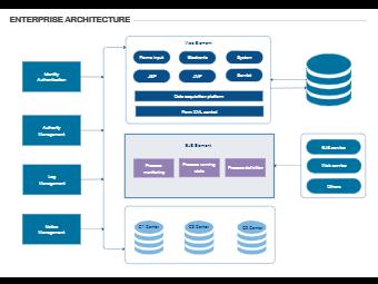 Enterprise Architecture-1