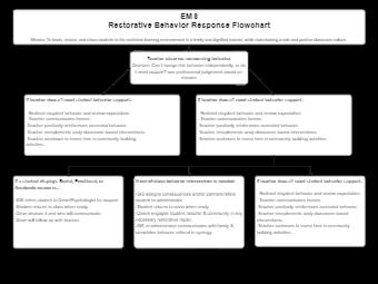EMS Behavior Flowchart