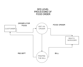 Data Flow Diagram about Food Order